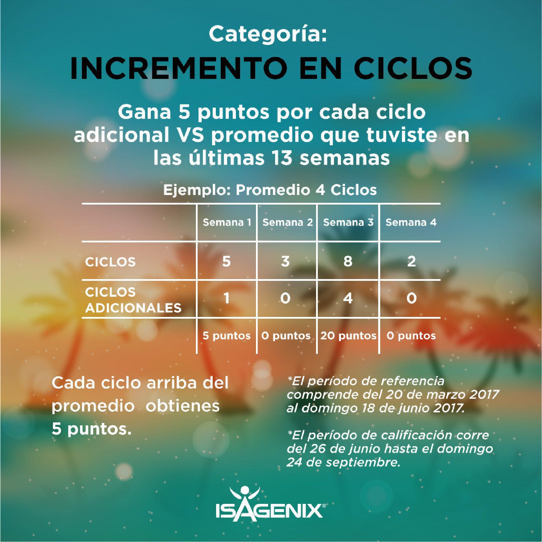 incremento-en-ciclos-01-01-01
