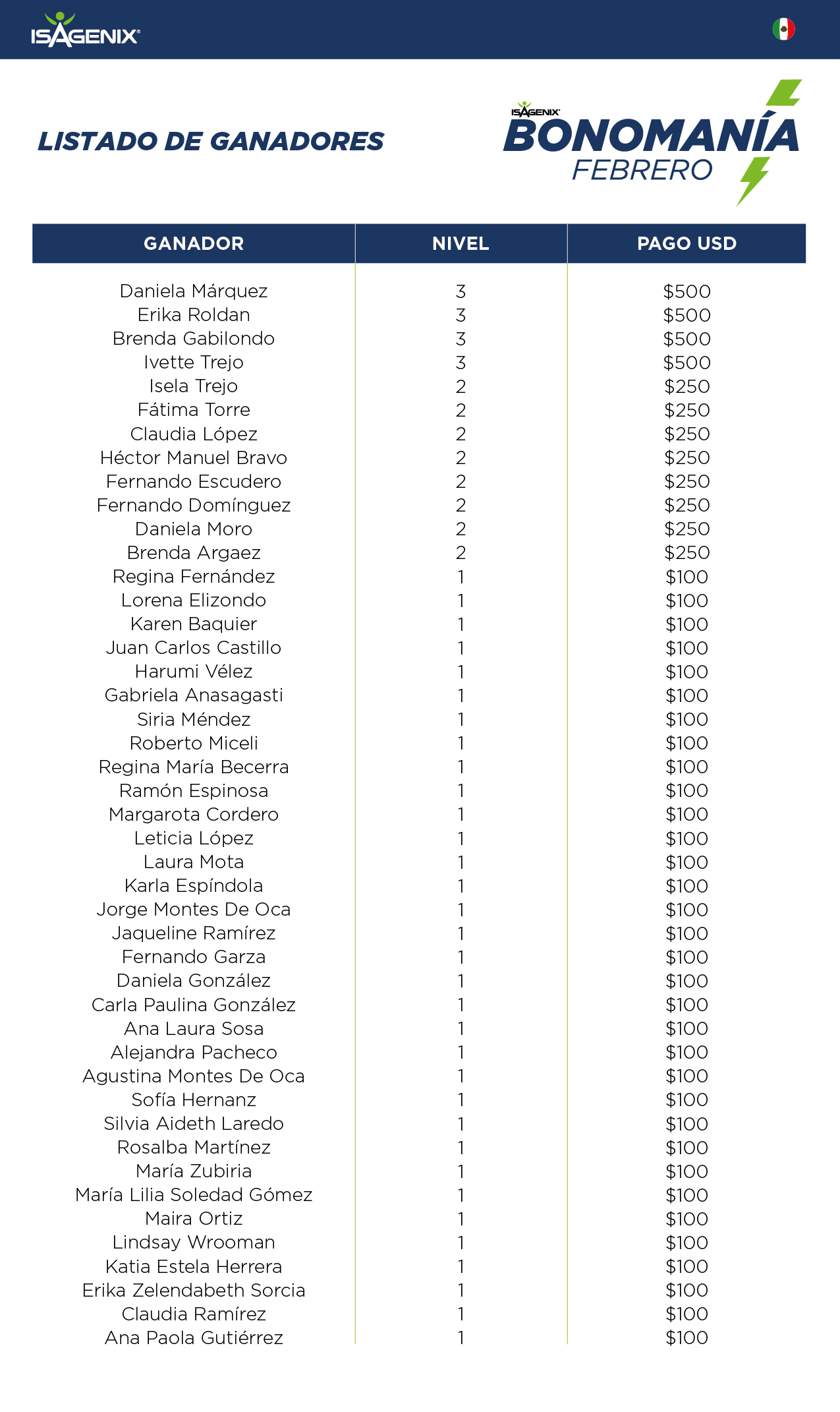 lista-ganadores_bonomania_febrero_3-01